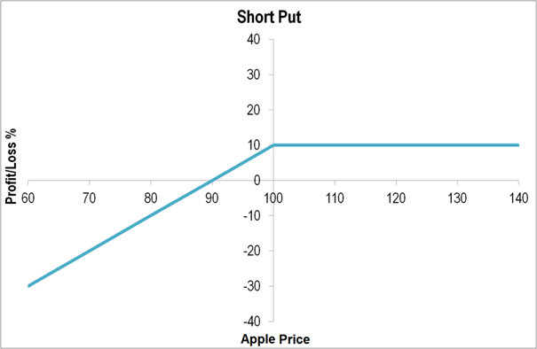 Put options on apple stock
