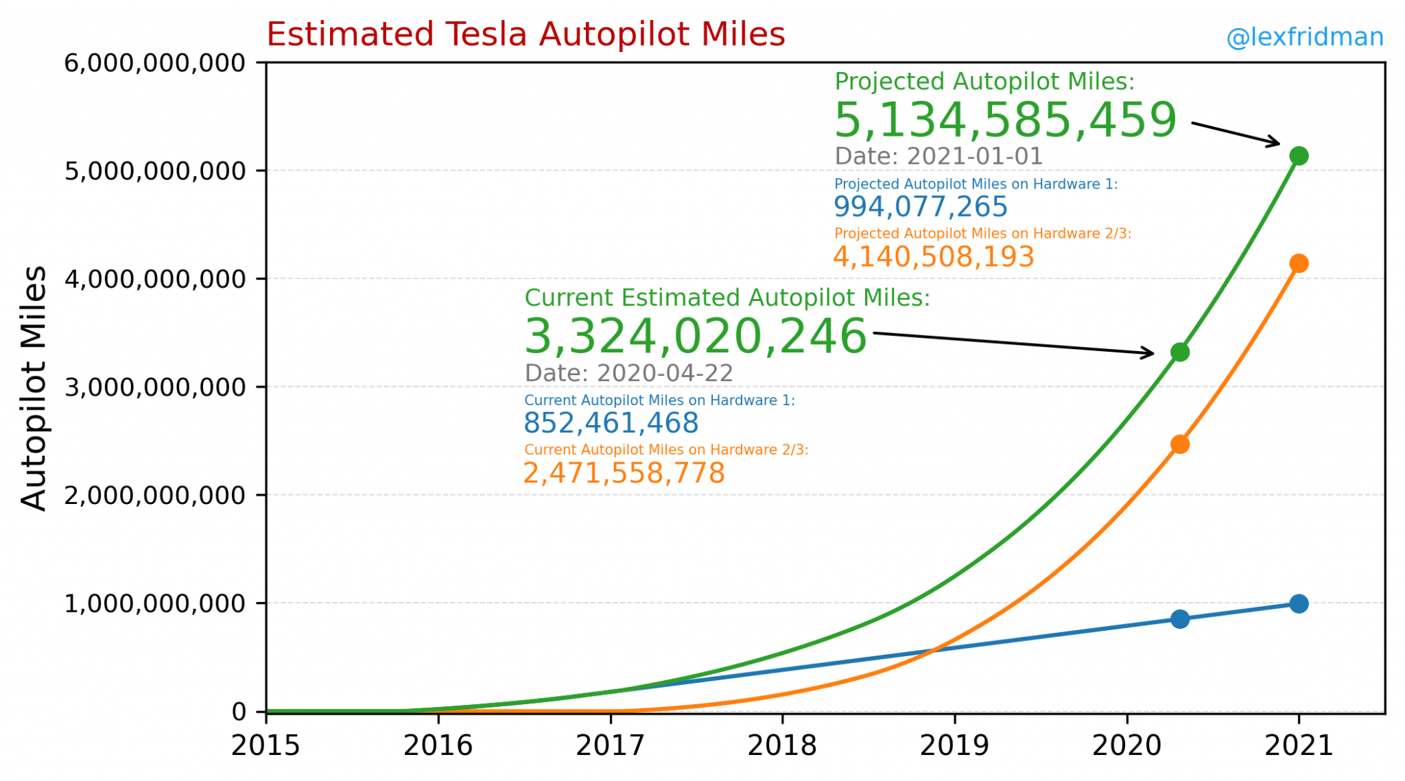 Tesla Stock Value Forecast Worth Trillions By 2030