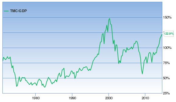 Warren Buffett Market Valuation Ratio Market Cap to GDP