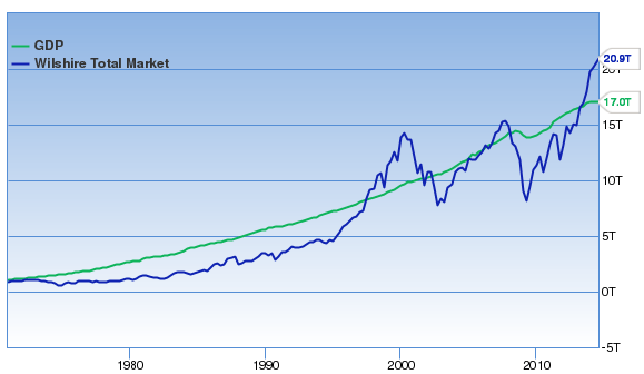 Buffett Market Cap to GDP Chart