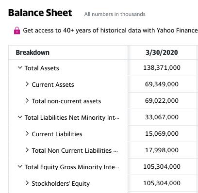 Facebook balance sheet