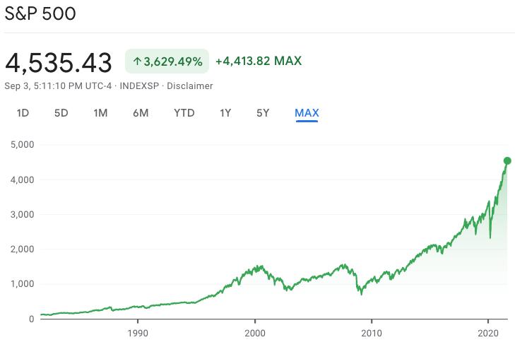 S&P500 historical return
